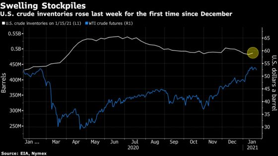 Oil Falls With Rising U.S. Supplies an Obstacle to Recovery