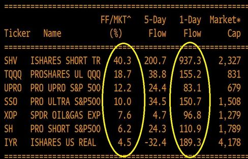"""Note: FF/MKT^ is how the cool kids say """"fund flows as a percentage of market cap"""""""