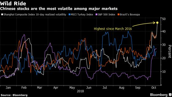 Chinese Stocks Rally Most Since 2016 as State Steps Up Support