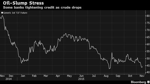 Some banks tightening credit as crude drops