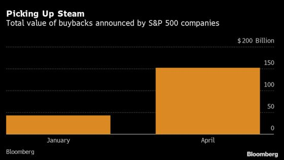 Apple and Alphabet Herald Return of Buyback Boom as Cash Swells