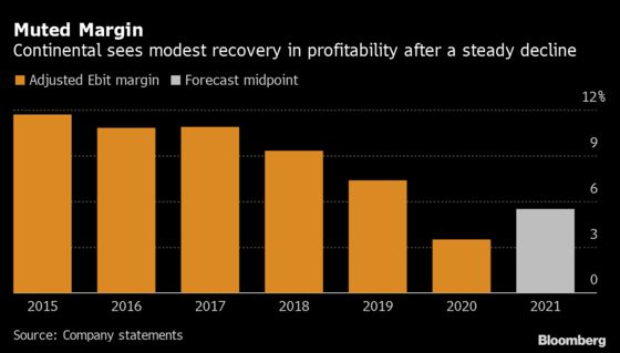 Continental Bets on Automated-Driving Growth in Unit Overhaul