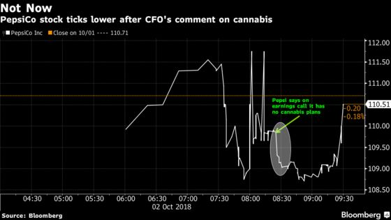 Pepsi Slides After CFO Says Company Has No Plans for Cannabis