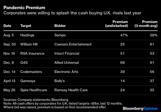 The U.K. Is an Open, Undefended Goal For Buyouts