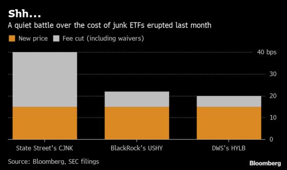 BlackRock Is Fighting a Secret Fee War for Junk-Debt ETF Assets