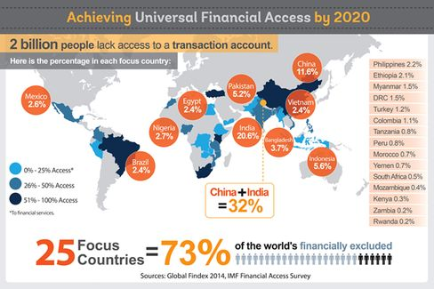 Achieving Universal Financial Access