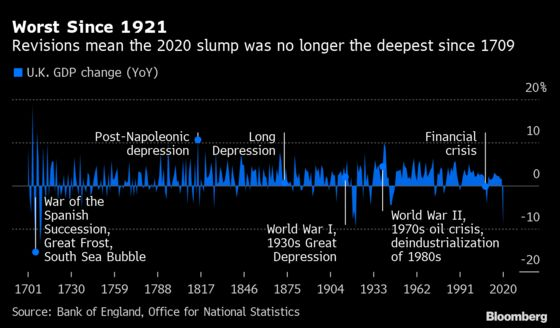 U.K. Rushes to Twin Stimulus Exit Just as Recovery Loses Steam