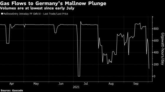 European Gas Hit Record 100 Euros as Energy Crunch Worsens