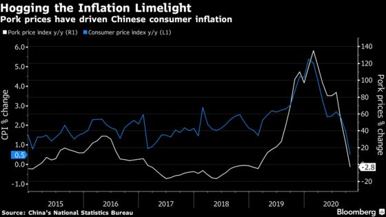 China Is Close to First Consumer Price Deflation Since 2009