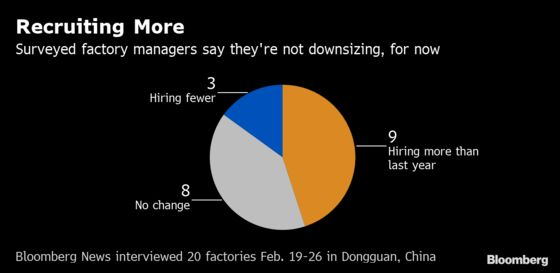 China's Factories Are Struggling to Hire Enough Workers