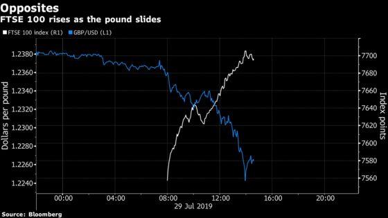 FTSE 100 Storms Ahead as Weak Pound, Deals Fuel U.K. Index Gains