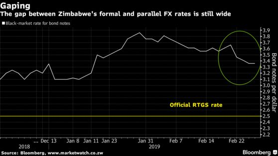 The gap between Zimbabwe's formal and parallel FX rates is still wide
