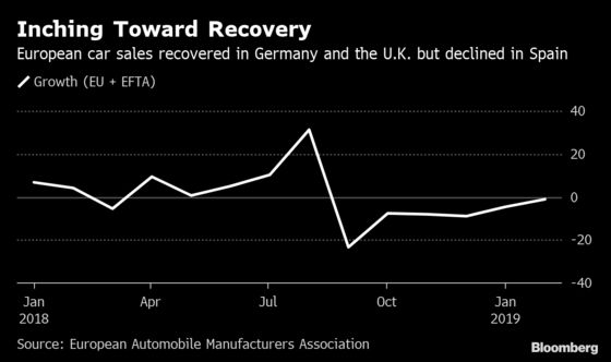 European Car Sales in February Offer Hope for a Turnaround