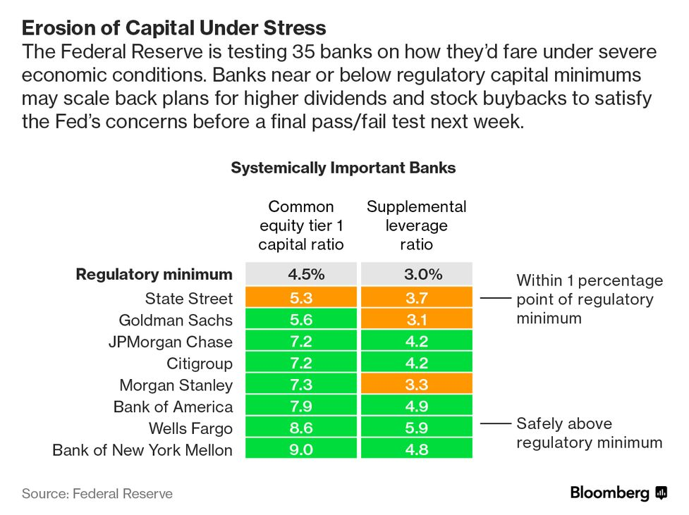 Goldman, Morgan Stanley Say Test Scores May Not Curb Payouts - Bloomberg