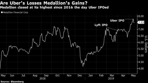 Medallion Financial May Be Unlikely Beneficiaryof Uber's Woes