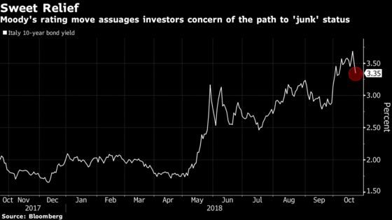 Italian Assets Climb After Moody's Review Damps Budget Tensions