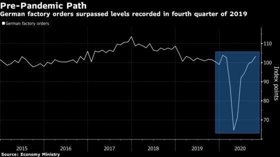 German Factory Orders Surpassed Pre-Pandemic Levels in October
