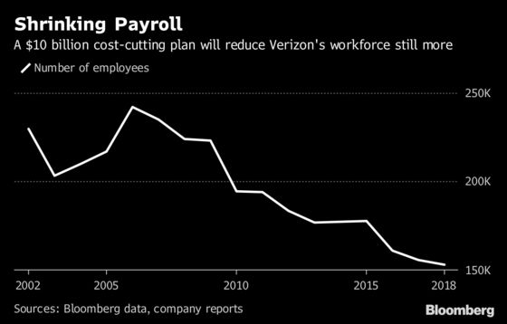 Verizon Says 44,000 Managers Qualify for Company Buyout Offer