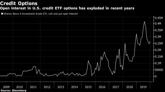 America-Style ETF Weapons Come to Europe's Biggest Credit Trade