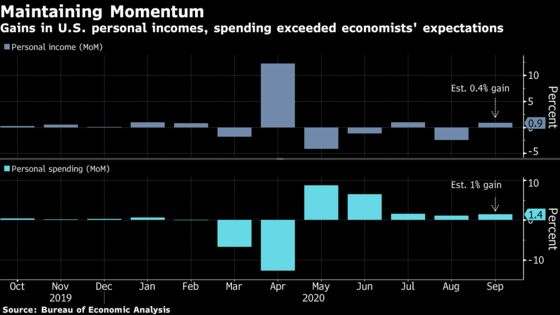 U.S. Personal Income, Spending Increase by More Than Forecast