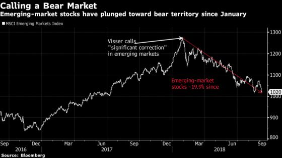 Hedge Fund That Called Emerging-Market Selloff Sees Turnaround