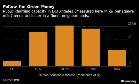 In LA, Electric UbersStick to AffluentNeighborhoods