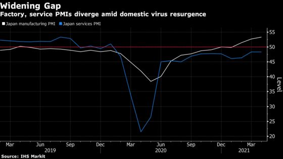 Japan's Factory PMI Expands as Virus Outbreak Weighs on Services