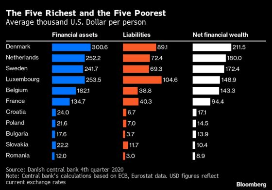 These Are the EU's Richest and Poorest Countries