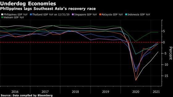 Southeast Asia's Economies Languish Amid Virus Challenges
