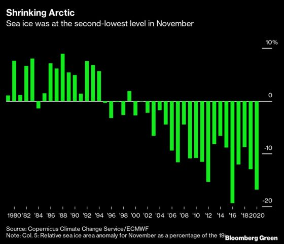 Longest Arctic Sailing Season Tops Off a Year of Climate Disasters