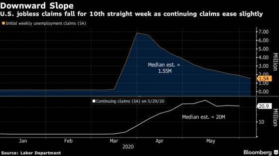 U.S. Jobless Claims Extend Gradual Decline, Remain Elevated