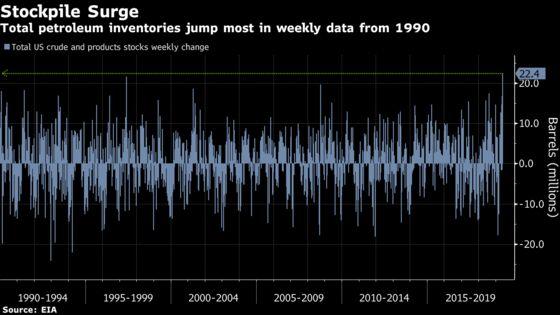 Oil Sinks Into Bear Market as U.S. Storage Jumps Most Since 1990