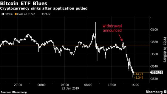 Cboe's Bitcoin ETF Application Pulled After Repeated SEC Delays