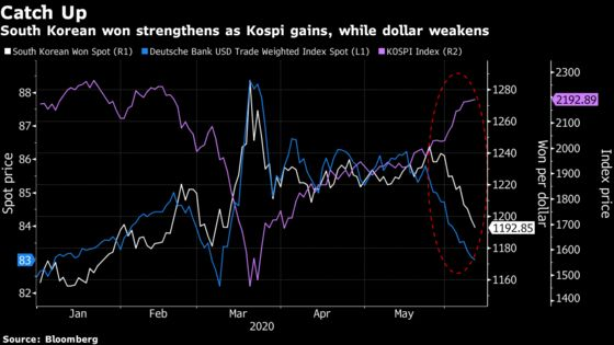 UBS Sees Korean Won Catching Up With Kospi Rally and Dollar Drop