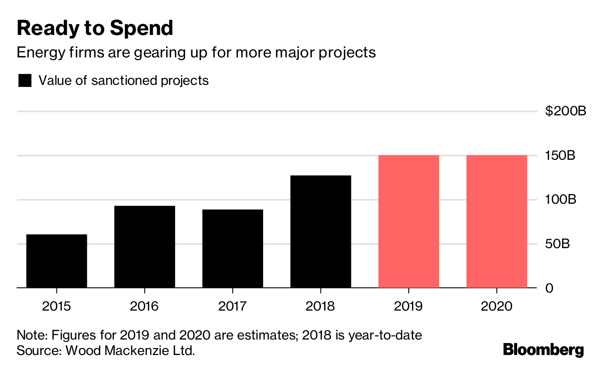 After $80 Billion Blowouts, Mega Oil and Gas Projects Are