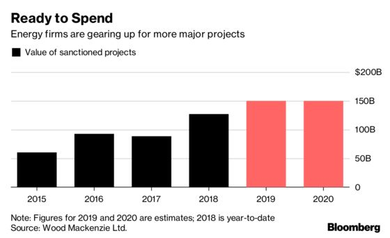 After $80 Billion Blowouts, Mega Oil and Gas Projects Are Back