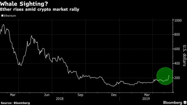 Ether rises amid crypto market rally