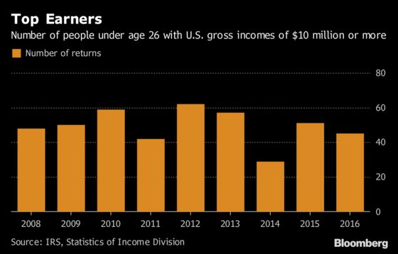 Young and Rich: 45 Americans Under Age 26 Earned $10 Million or More
