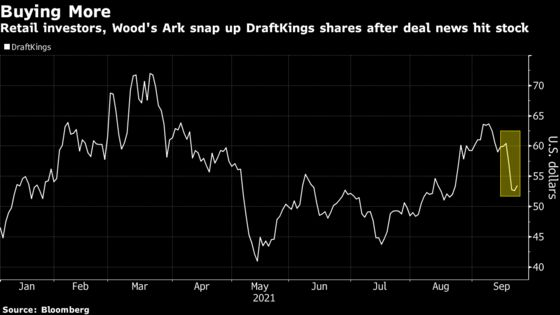 Struggling DraftKings Finds Buyers in Wood's ARK, Retail Traders