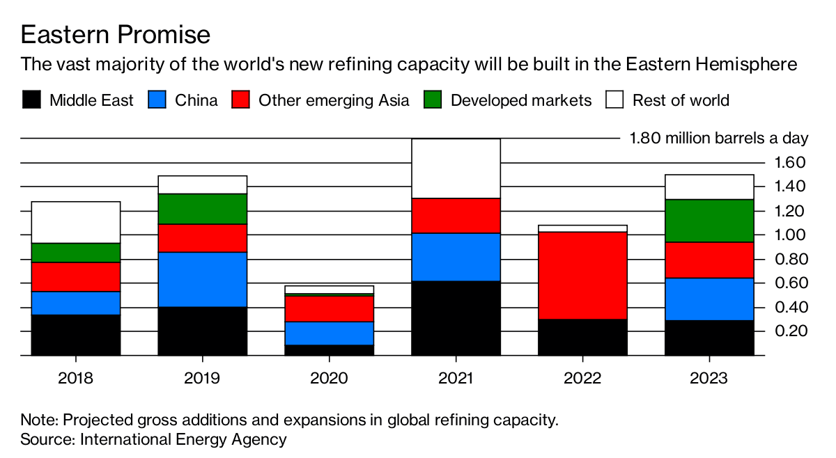 An Oil Refining Capacity Wave Is Coming - Bloomberg