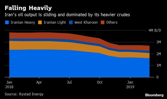 Saudi Arabia and Allies Can Replace Lost Iranian Oil: Rystad