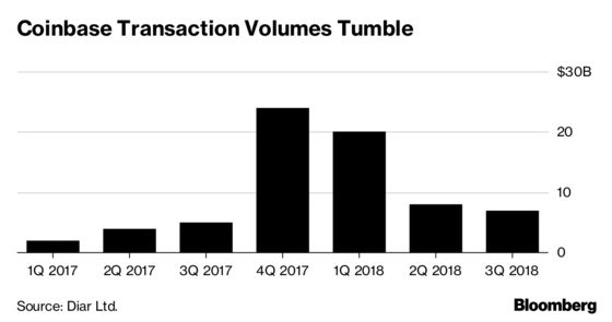 Coinbase's Active Customers Drop 80% in Crypto Slump, Study Says