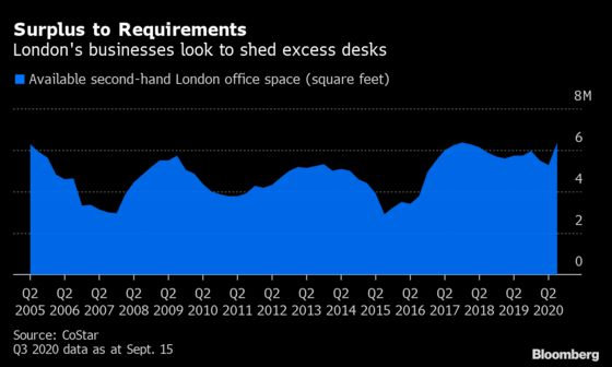 London Firms Are Dumping Office Space as Workers Stay Home