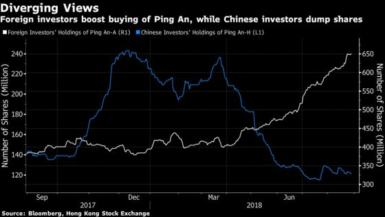 Foreigners Love This Stock That China Investors Seem to Hate