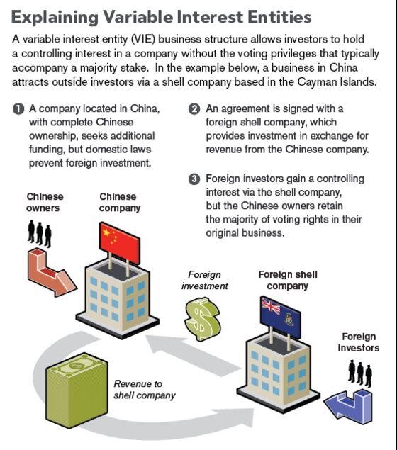 China's Overseas IPOs