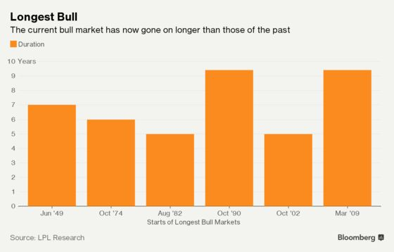 The Bull Market Is Really Old. Does That Mean It's at Death's Door?