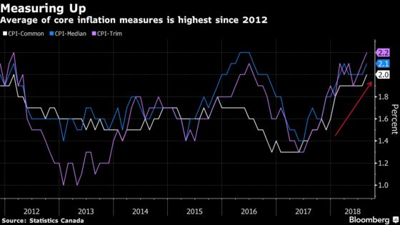Canadian Inflation Slows Even as Core Price Measures Quicken