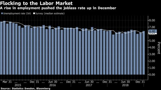 Sweden's Jobless Rate Rises as More People Join the Workforce
