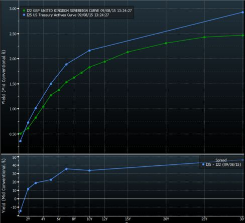 U.K. vs U.S. Yield Curves