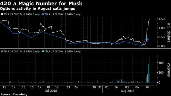 Tesla Option Traders Are Betting on a Quick Trip to $420